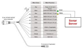 gpsmap 400 500 dsc wiring diagram fire alarm control panel diagram