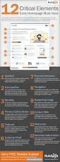 12 key elements of website homepage design infographic