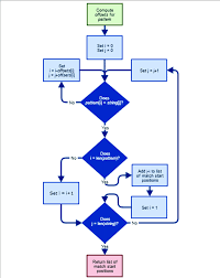pattern matching algorithm in data structure using c a flowchart of the knuth morris pratt string searching algorithm