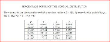 Normal Distribution Table Help With S1 Normal Distribution Question The Student Room