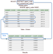 Join Three Tables Sql Sql Select With Distinct On Multiple Columns W3resource