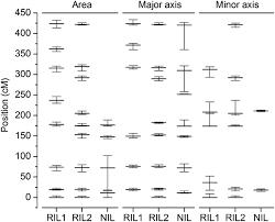 Qtl Mapping Mapping Quantitative Trait Loci Affecting Arabidopsis Thaliana