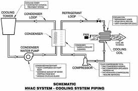 hvac system schematic 100 hvac diagrams of systems ac system