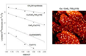 bnl chemistry catalysis reactivity and structure crs group