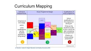 Curriculum Mapping Sharing On Aun Qa Implemenmtation At Programme Level Ppt Download