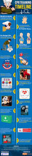 cpr training timeline u2013 when and how cpr invented adams safety