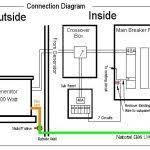 generac automatic transfer switch wiring diagram within generac