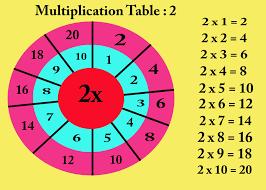 multiplication tables for children multiplication table 2 for kids youtube