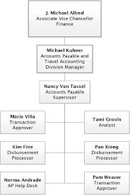 help desk organizational structure organization chart accounting financial services uc davis