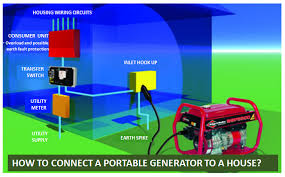 how to connect a portable generator to a house