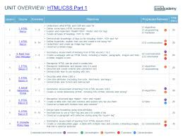 Css Profile Pre Application Worksheet How To Effectively Use Codecademy In The Classroom Ppt Video