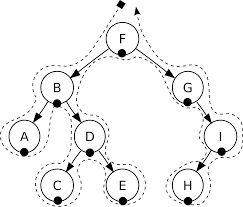 file sorted binary tree inorder svg wikimedia commons
