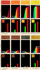 the dimensions of colour additive mixing object colours