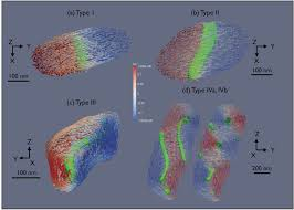 multi scale three dimensional characterization of iron particles