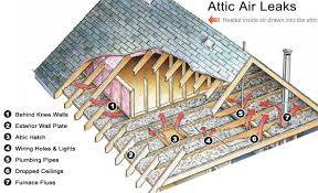 Insulating Vaulted Ceilings by Air Sealing The Most Common Attic Air Leaks How To Home Insulation