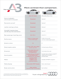 compare audi a3 and a4 compare audi a3 mercedes price safety technology