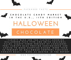 gourmet halloween chocolate packaged facts blog