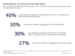 2016 survey ringing in the retail