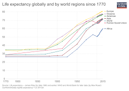 life expectancy tables 2016 life expectancy our world in data