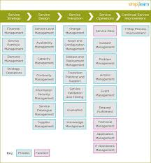 Example Of An Objective In A Resume by Itil Overview Key Concepts And Summary