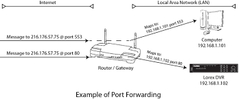 auto port forwarder remote access frequently asked questions lorex