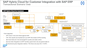 List Of Erp Systems What U0027s New In 1702 Sap Hybris Cloud For Customer U2013 Erp Integration