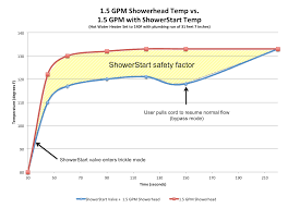 showerstart frequently asked questions evolve technologies