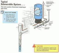submersible water pump wiring diagram the best wiring diagram 2017