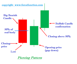 candlestick pattern piercing line dual candlestick patterns