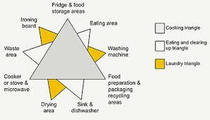 Ergonomic Kitchen Design Kitchen Living In Later Life Exploring Ergonomic Problems Coping