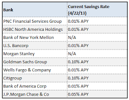 local savings account rates are 5 times higher than those from the