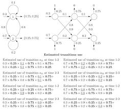 implementing em and viterbi algorithms for hidden markov model in