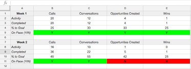 Scorecard Excel Template How To Create A Sales Scorecard To Increase Sales Template