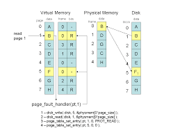 Page Table Entry Project V Virtual Memory