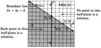graphing linear equations and inequalities graphing linear