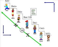 measurement unit math 10 essentials