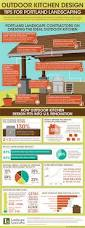outdoor kitchen design tips for portland landscaping infographic