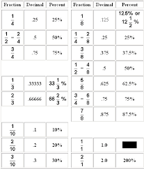 fractions decimals and percents table grade 5 mathematics