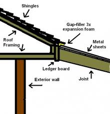 How To Build A Pergola Roof by How To Build A Patio Cover With A Corrugated Metal Roof Metal