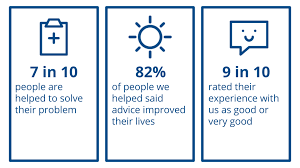 Search For Your Local Citizens Advice Citizens Impact Of Our Advice Support And Education Citizens Advice