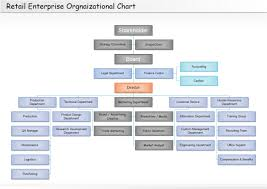 Template Organizational Chart by Retail Organizational Chart Free Retail Organizational Chart