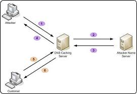 How Dns Works by Dns Cache