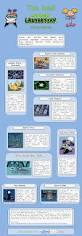 the best dexter u0027s laboratory inventions infographic