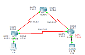 tutorial cisco packet tracer 5 3 rip configuration on cisco router learn linux ccna ceh ccnp ipv6