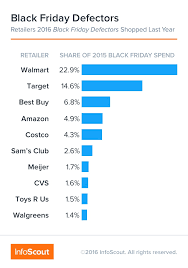 last years amazon black friday insights u2013 infoscout blog