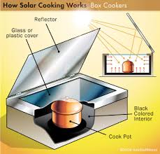 Solar Lights How Do They Work - cooking with light how solar cooking works howstuffworks