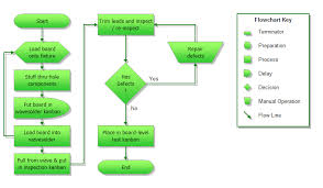 Flow Chart Template Excel Best Photos Of Creating Flow Charts In Excel How To Create A