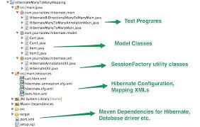 Java Map Example Hibernate Many To Many Mapping Join Tables Journaldev