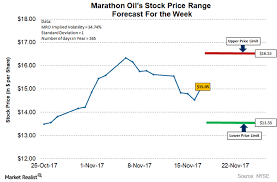 marathon s possible trading range for thanksgiving week