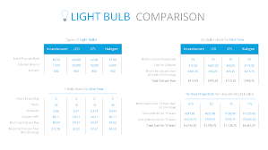 Led Light Bulb Reviews by Will That 25 Light Bulb Really Save You Money The Energy